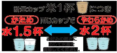 計量カップ1杯の金芽ロウカット玄米につき、同じカップで水を1.5~2杯入れます。