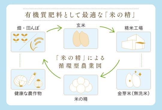 米の精による循環型農業図
